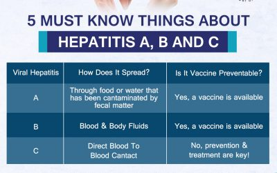 5 Must Know Things About Hepatitis A, B and C